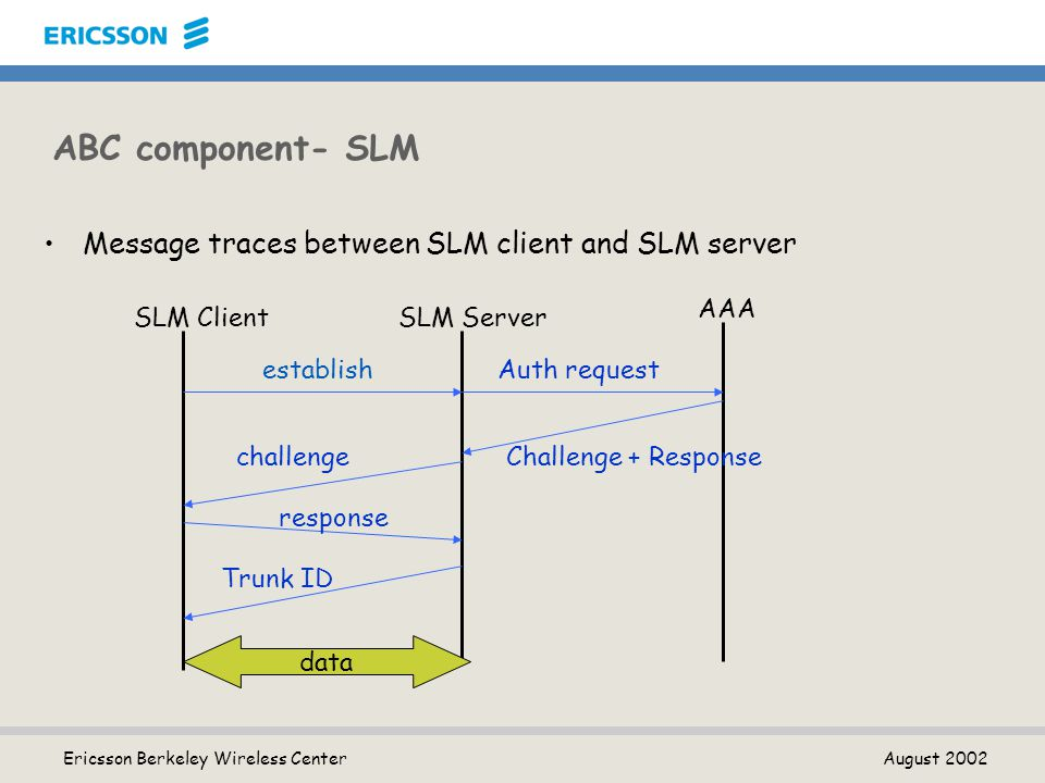 Ericsson Berkeley Wireless Center August 2002 ABC component- SLM Message traces between SLM client and SLM server SLM ClientSLM Server AAA establishAuth request Challenge + Responsechallenge response Trunk ID data
