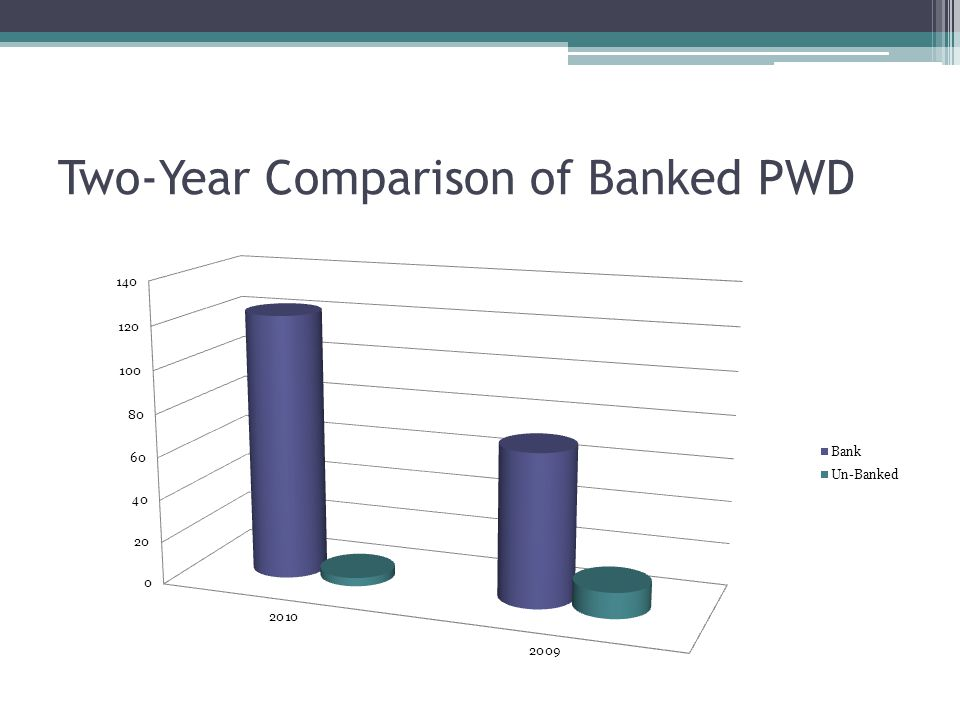 Two-Year Comparison of Banked PWD