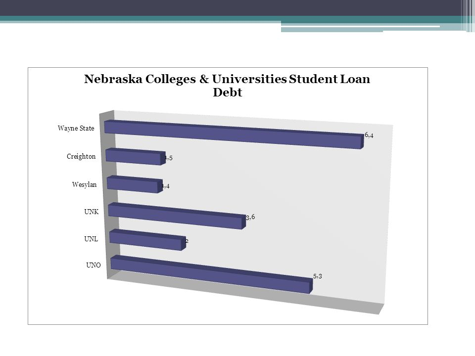 Student Loan Debt by School