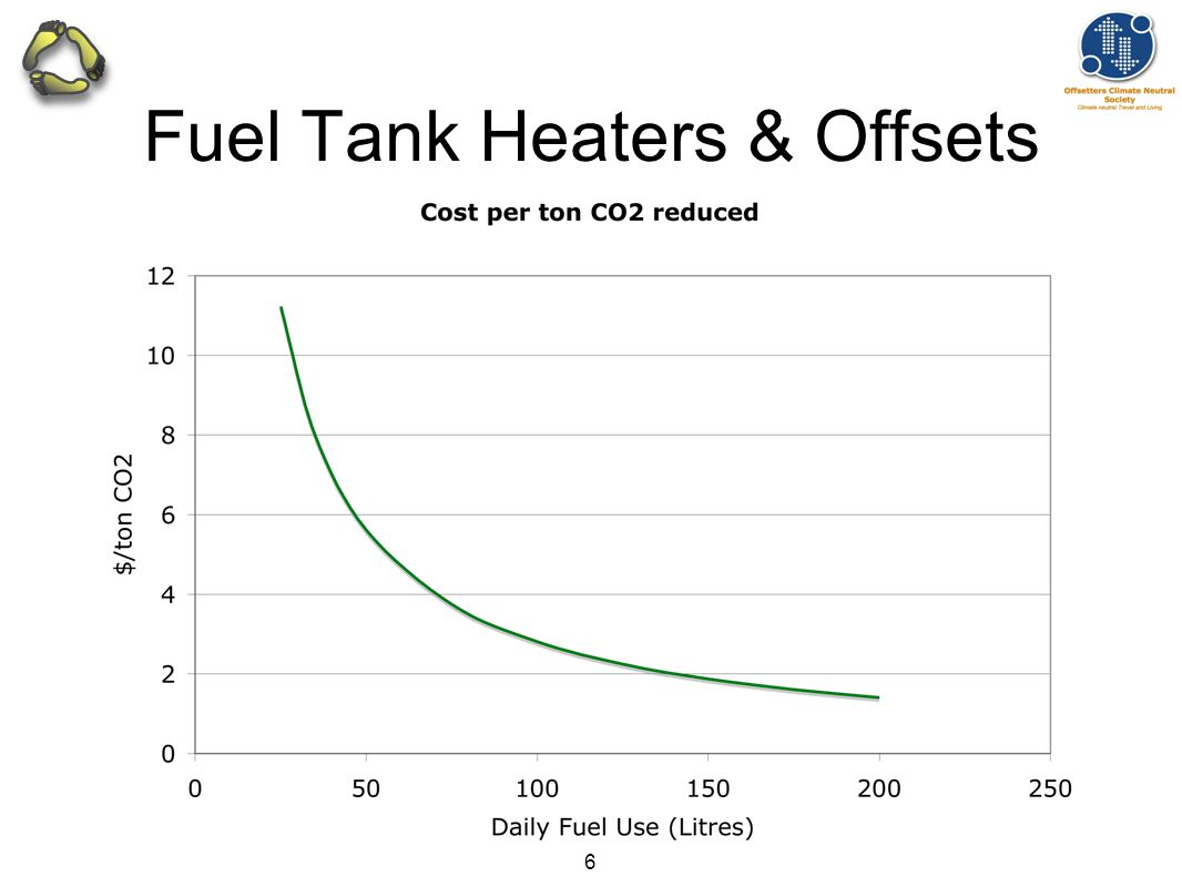 6 Fuel Tank Heaters & Offsets