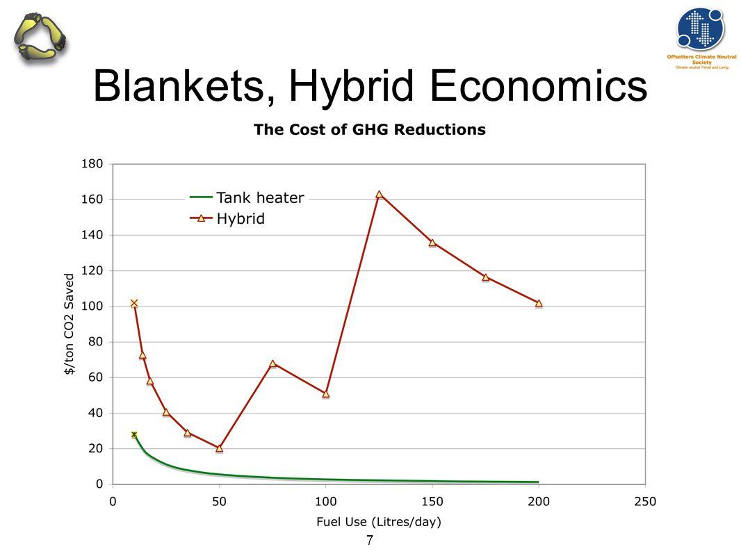 7 Blankets, Hybrid Economics