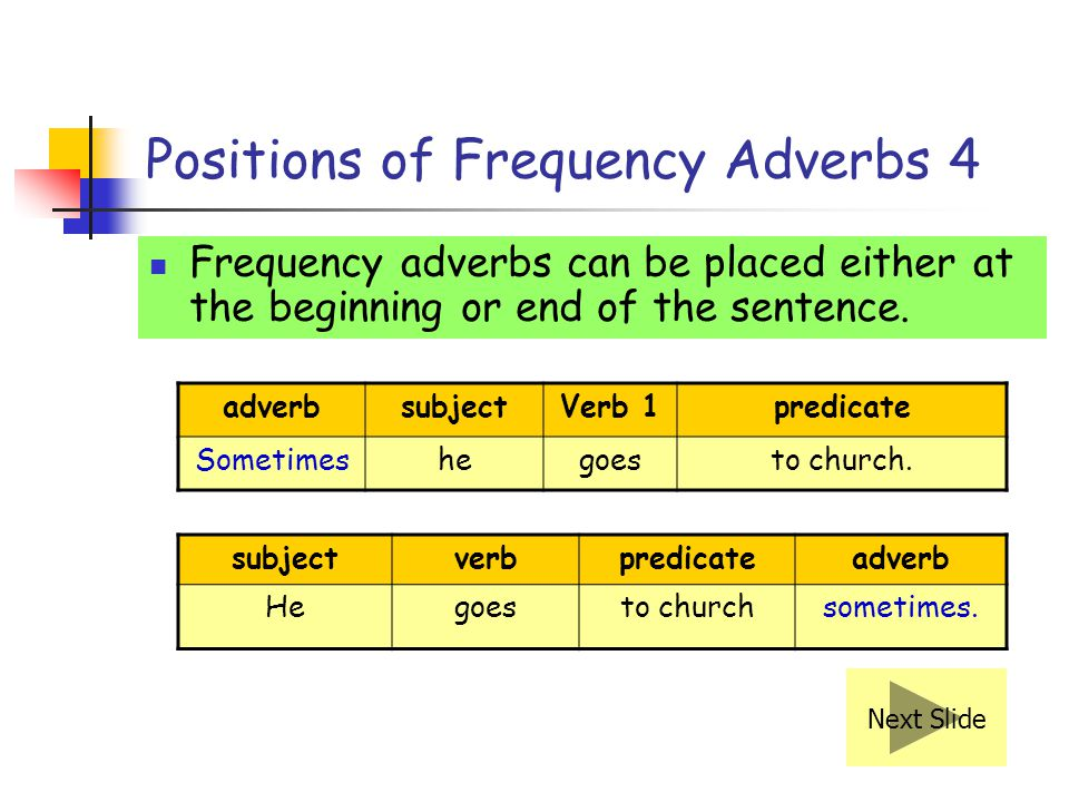 Remember! With have and used to, the frequency adverb is usually placed in front. For example, We always used to look forward to eating at the restaur