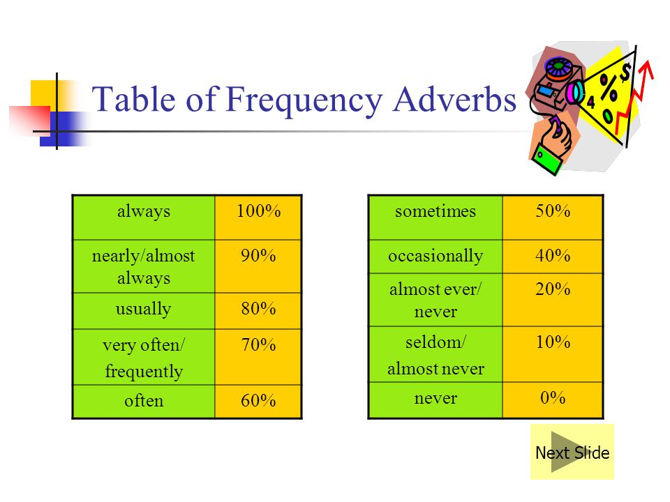 Table of Frequency Adverbs always100% nearly/almost always 90% usually80% very often/ frequently 70% often60% sometimes50% occasionally40% almost ever/ never 20% seldom/ almost never 10% never0% Next Slide