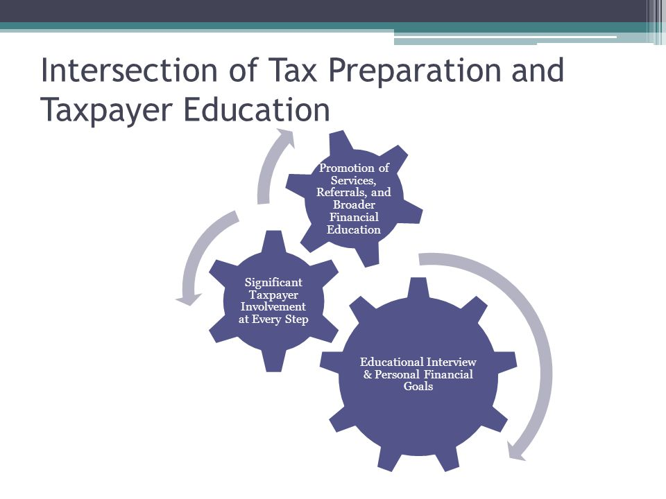 Intersection of Tax Preparation and Taxpayer Education Educational Interview & Personal Financial Goals Significant Taxpayer Involvement at Every Step Promotion of Services, Referrals, and Broader Financial Education