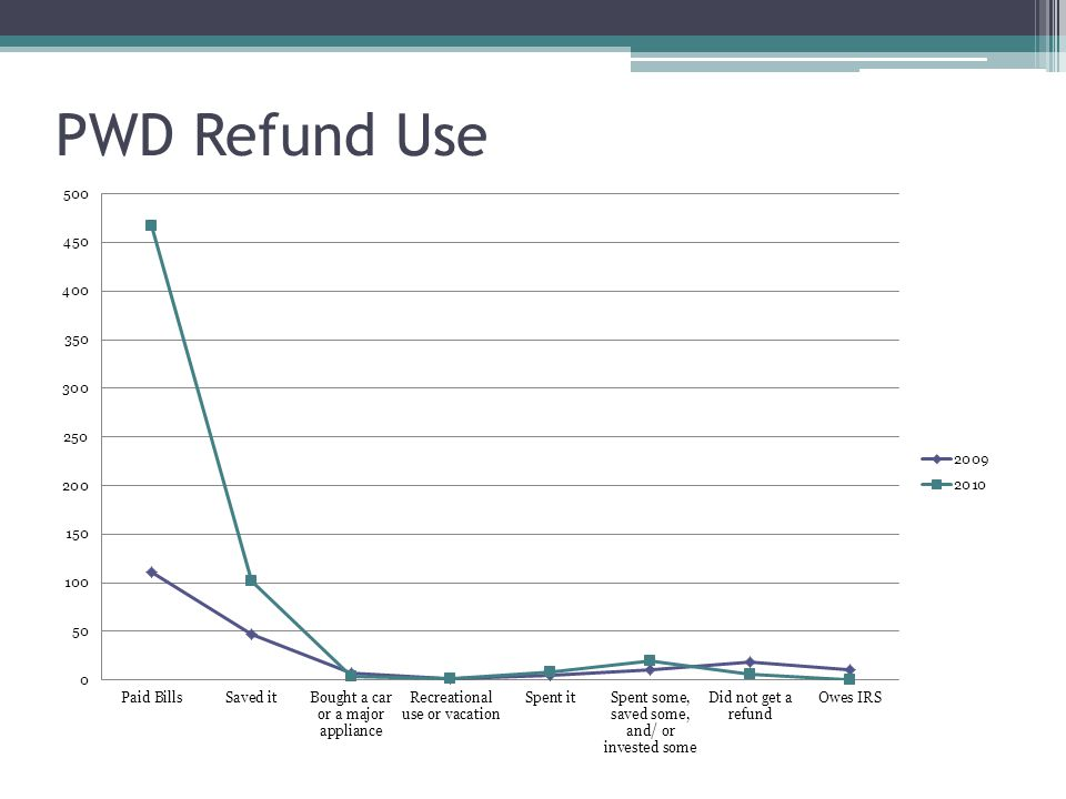 PWD Refund Use