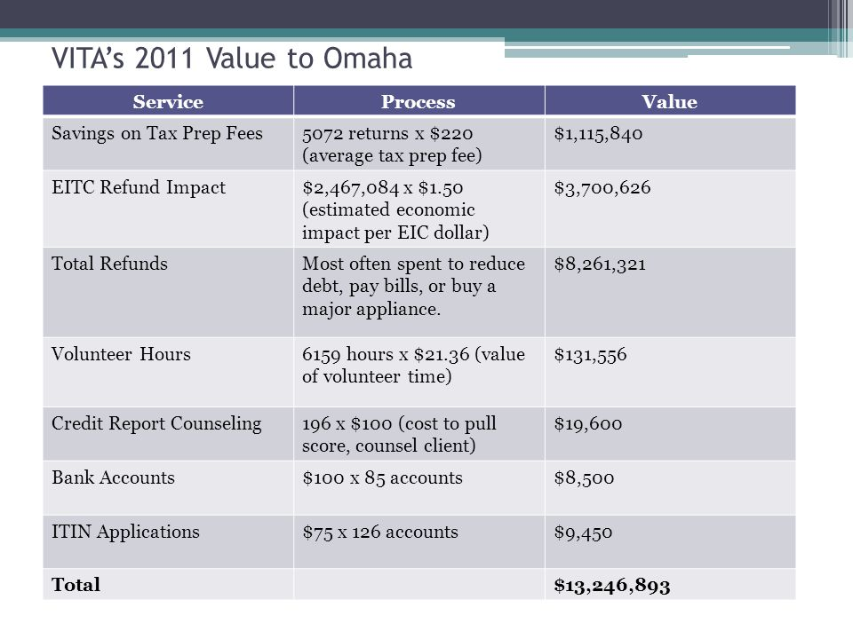 VITA's 2011 Value to Omaha ServiceProcessValue Savings on Tax Prep Fees5072 returns x $220 (average tax prep fee) $1,115,840 EITC Refund Impact$2,467,084 x $1.50 (estimated economic impact per EIC dollar) $3,700,626 Total RefundsMost often spent to reduce debt, pay bills, or buy a major appliance.