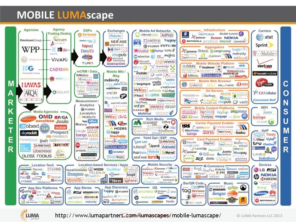 http://www.lumapartners.com/lumascapes/mobile-lumascape/