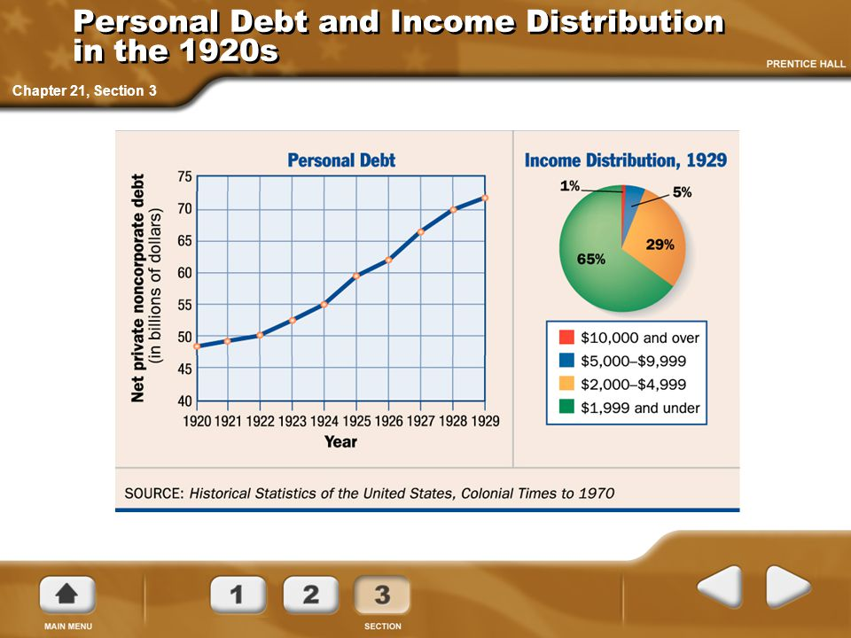 Personal Debt and Income Distribution in the 1920s Chapter 21, Section 3