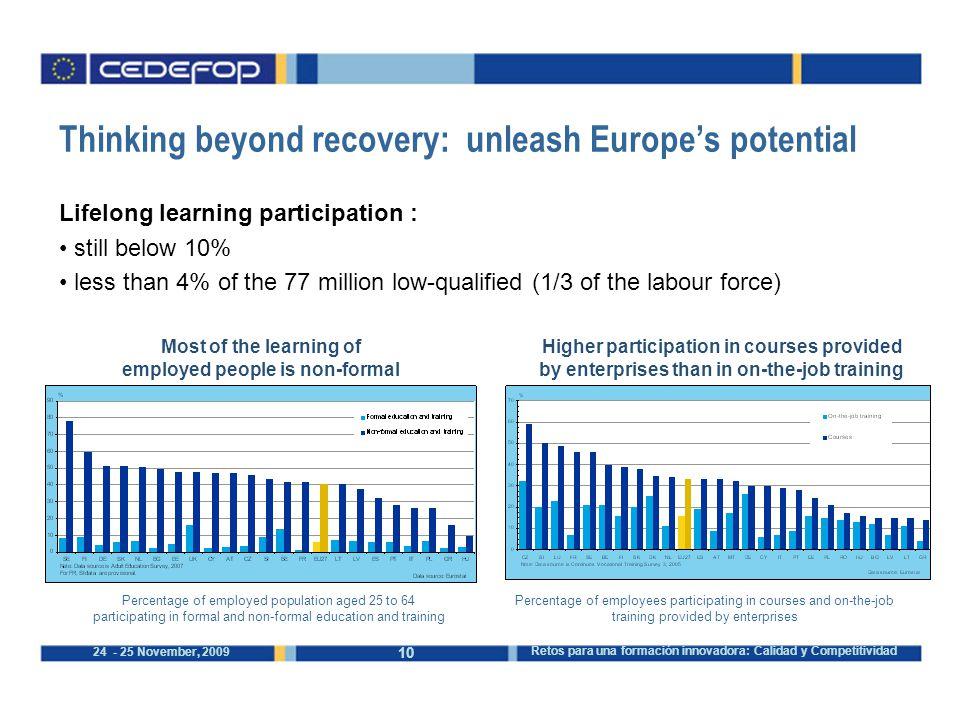 10 24 - 25 November, 2009 Retos para una formación innovadora: Calidad y Competitividad Thinking beyond recovery: unleash Europe's potential Lifelong