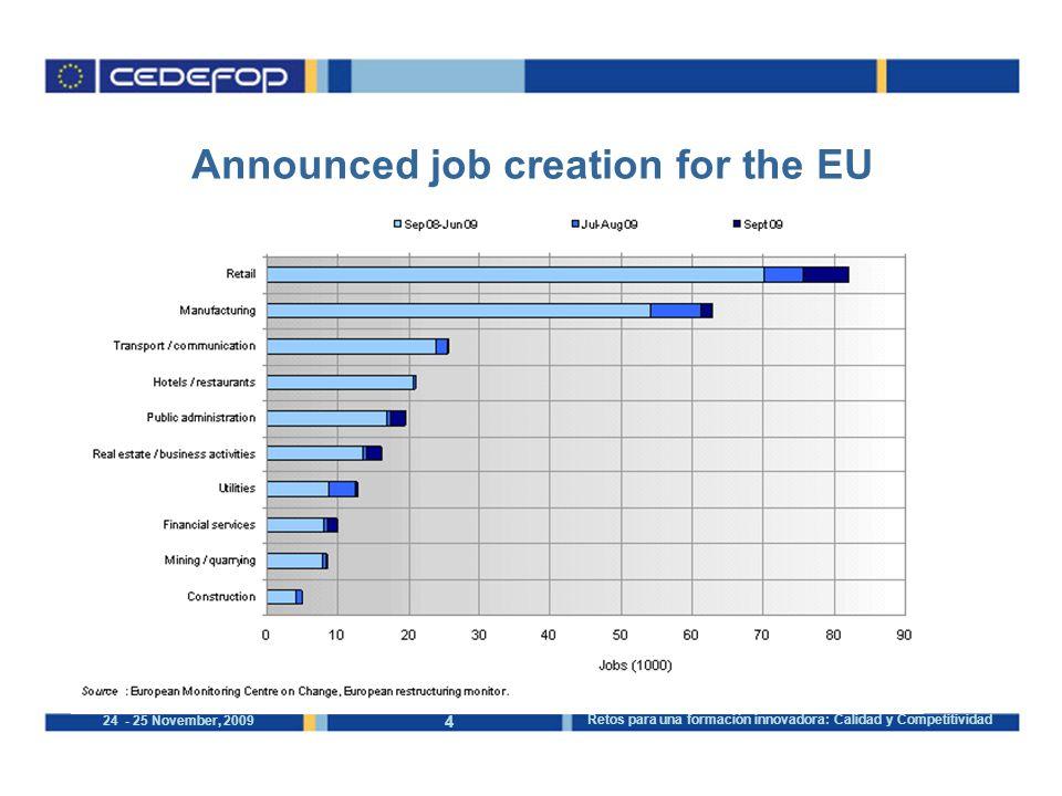 4 24 - 25 November, 2009 Retos para una formación innovadora: Calidad y Competitividad Announced job creation for the EU