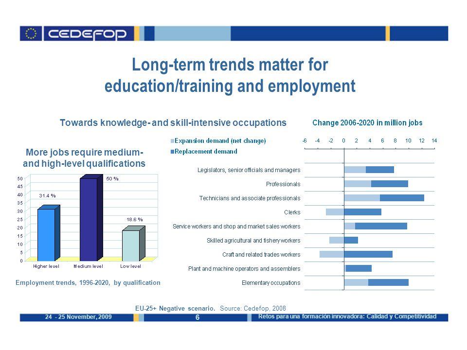 6 24 - 25 November, 2009 Retos para una formación innovadora: Calidad y Competitividad EU-25+ Negative scenario.