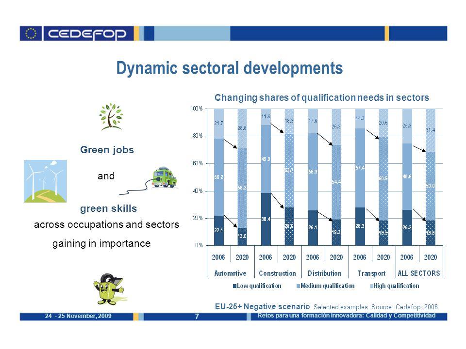7 24 - 25 November, 2009 Retos para una formación innovadora: Calidad y Competitividad Changing shares of qualification needs in sectors EU-25+ Negative scenario Selected examples.