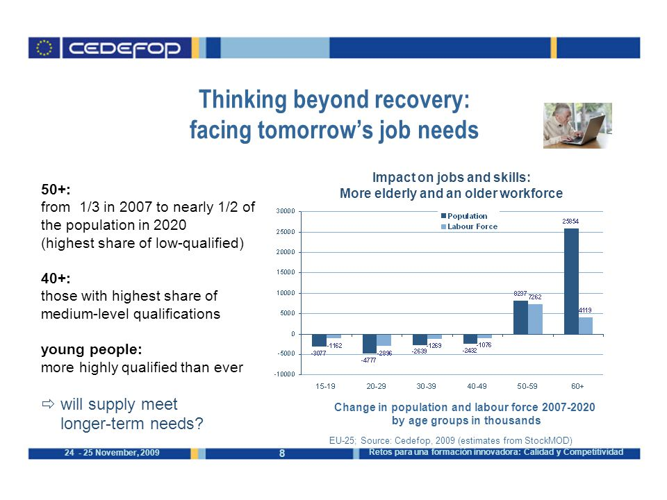 November, 2009 Retos para una formación innovadora: Calidad y Competitividad Thinking beyond recovery: facing tomorrow's job needs EU-25; Source: Cedefop, 2009 (estimates from StockMOD) 50+: from 1/3 in 2007 to nearly 1/2 of the population in 2020 (highest share of low-qualified) 40+: those with highest share of medium-level qualifications young people: more highly qualified than ever  will supply meet longer-term needs.