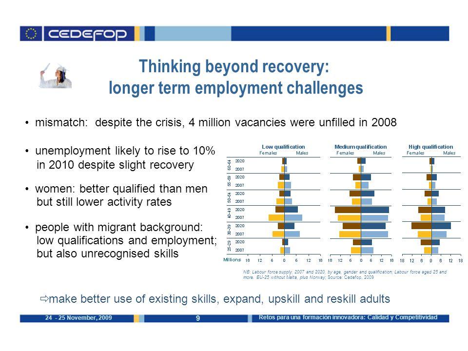 9 24 - 25 November, 2009 Retos para una formación innovadora: Calidad y Competitividad NB: Labour force supply, 2007 and 2020, by age, gender and qual