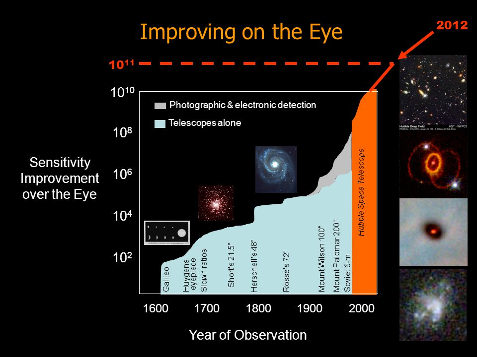 Seeing the Universe Visible light is a half-tone range where EM spectrum is full piano