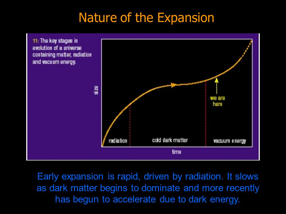 Dark matter binds galaxies and dark energy drives cosmic acceleration.