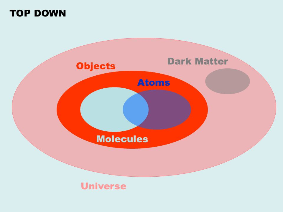 This scheme has multiple generations of particles and their anti-particles, so it is not very elegant or simple.