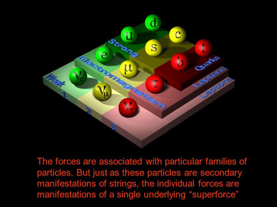 Four Forces Strength: 10 -38 10 -19 0.0073 1 Range: Long Subatomic Long Subatomic