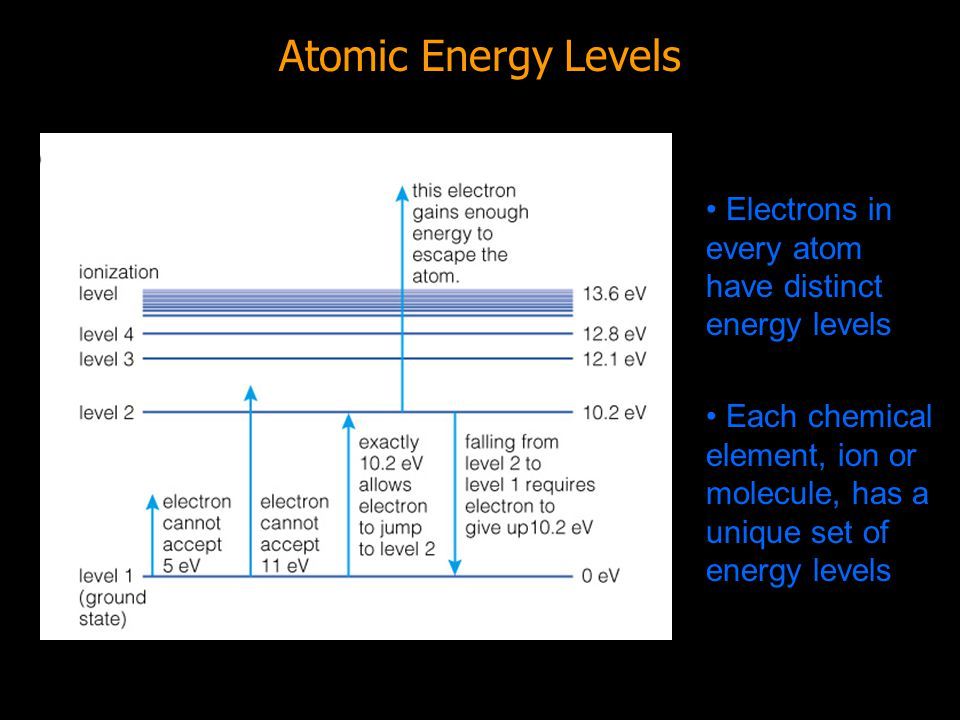 Emission Absorption Transmission Reflection or Scattering Terminology: Transparent: transmits light Opaque: blocks (absorbs) light Everything we know about the universe is a result of these effects Light Interacts with Matter