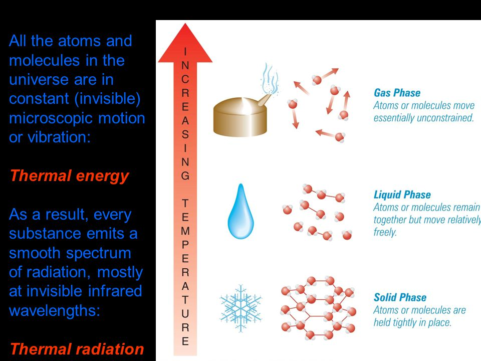Anywhere in the universe, atoms and molecules are always in constant, microscopic motion Temperature is a measure of the average kinetic energy of the particles in a substance COOLER HOTTER
