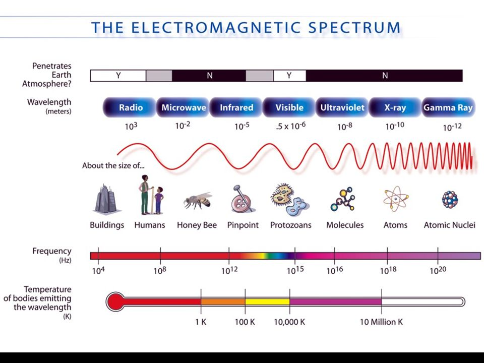 All the atoms and molecules in the universe are in constant (invisible) microscopic motion or vibration: Thermal energy As a result, every substance emits a smooth spectrum of radiation, mostly at invisible infrared wavelengths: Thermal radiation