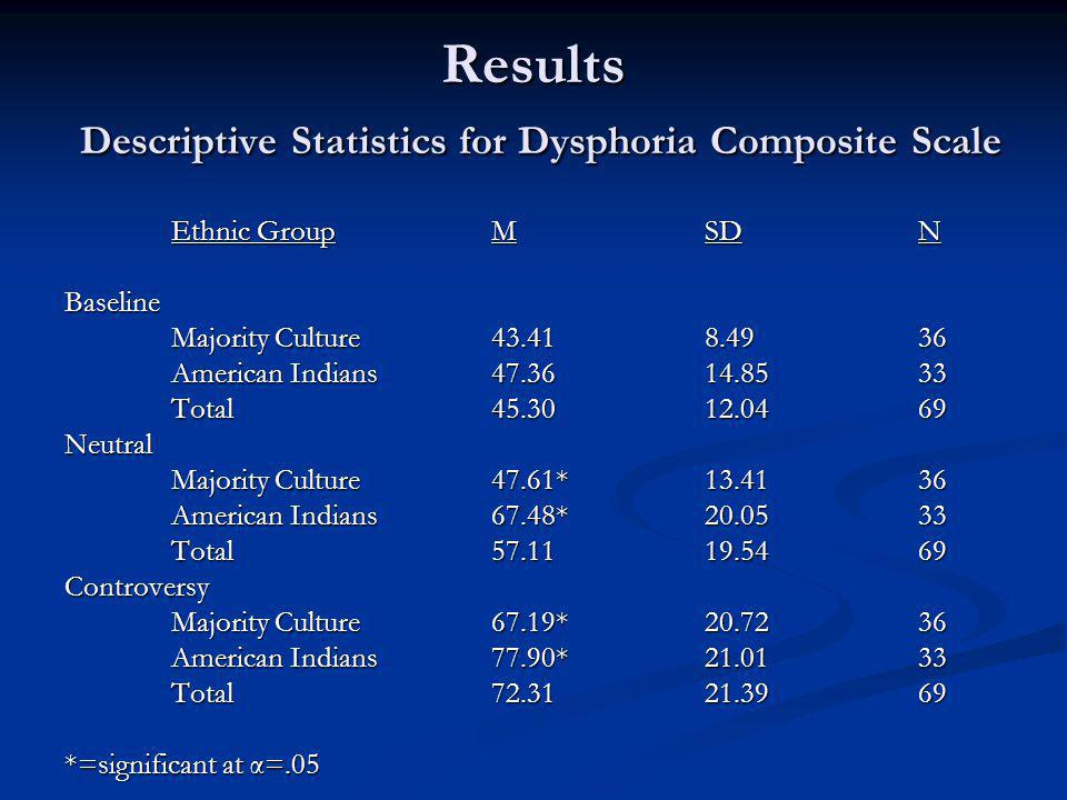 Results Descriptive Statistics for Dysphoria Composite Scale Ethnic GroupMSDN Baseline Majority Culture43.418.4936 American Indians47.3614.8533 Total45.3012.0469 Neutral Majority Culture47.61*13.4136 American Indians67.48*20.0533 Total57.1119.5469 Controversy Majority Culture67.19*20.7236 American Indians77.90*21.0133 Total72.3121.3969 *=significant at α=.05