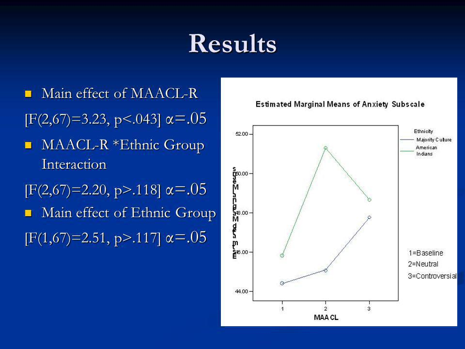Results Main effect of MAACL-R Main effect of MAACL-R [F(2,67)=3.23, p<.043] α=.05 MAACL-R *Ethnic Group Interaction MAACL-R *Ethnic Group Interaction [F(2,67)=2.20, p>.118] α=.05 Main effect of Ethnic Group Main effect of Ethnic Group [F(1,67)=2.51, p>.117] α=.05