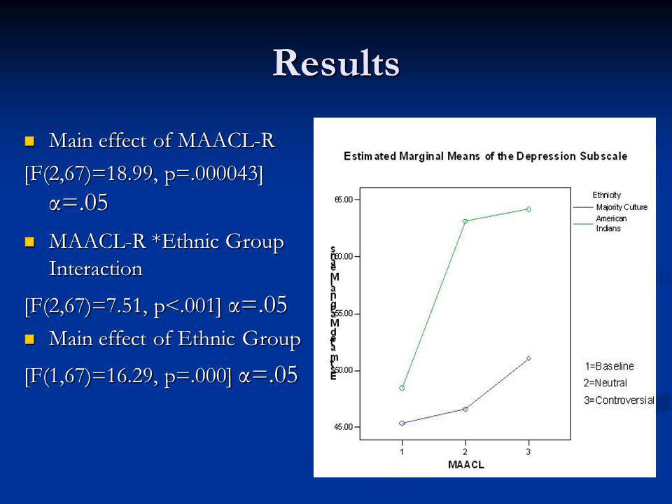 Results Main effect of MAACL-R Main effect of MAACL-R [F(2,67)=18.99, p=.000043] α=.05 MAACL-R *Ethnic Group Interaction MAACL-R *Ethnic Group Interaction [F(2,67)=7.51, p<.001] α=.05 Main effect of Ethnic Group Main effect of Ethnic Group [F(1,67)=16.29, p=.000] α=.05