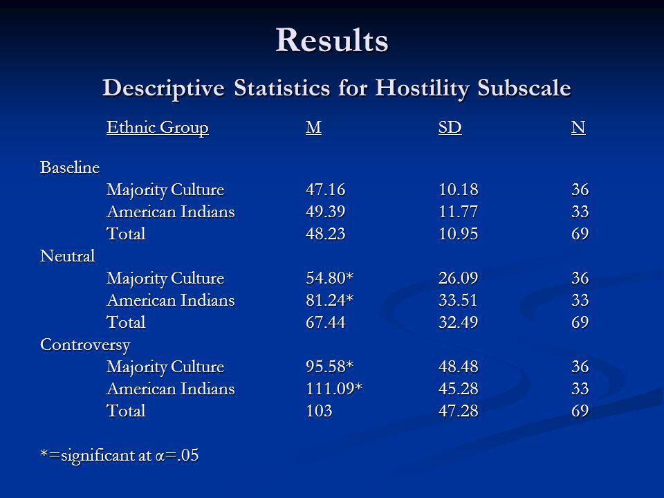 Results Descriptive Statistics for Hostility Subscale Ethnic GroupMSDN Baseline Majority Culture47.1610.1836 American Indians49.3911.7733 Total48.2310.9569 Neutral Majority Culture54.80*26.0936 American Indians81.24*33.5133 Total67.4432.4969 Controversy Majority Culture95.58*48.4836 American Indians111.09*45.2833 Total10347.2869 *=significant at α=.05