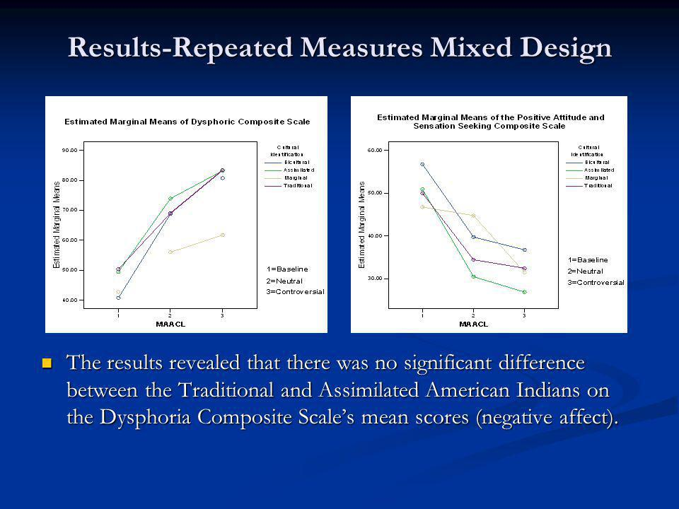 Results-Repeated Measures Mixed Design The results revealed that there was no significant difference between the Traditional and Assimilated American Indians on the Dysphoria Composite Scale's mean scores (negative affect).