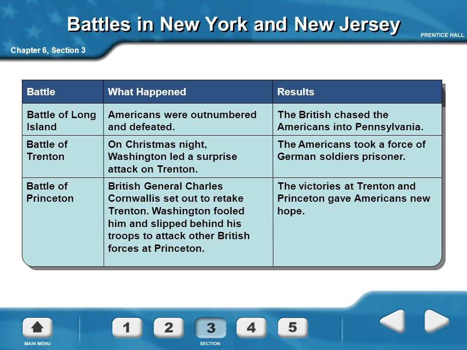 Chapter 6, Section 3 Battles in New York and New Jersey Battle Battle of Long Island What Happened Americans were outnumbered and defeated. Results Th