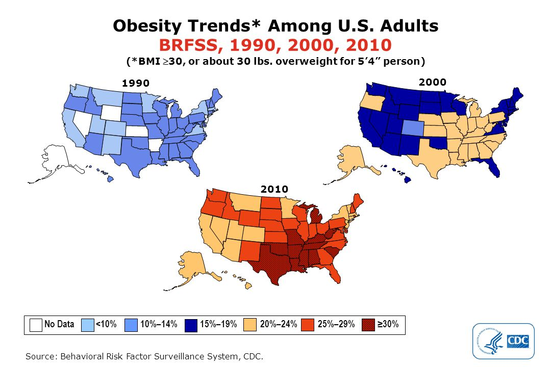 Source: Behavioral Risk Factor Surveillance System, CDC. 2000 Obesity Trends* Among U.S. Adults BRFSS, 1990, 2000, 2010 (*BMI 30, or about 30 lbs. ov