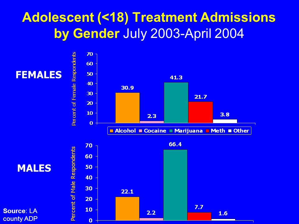 Treatment Studies Research on drug treatment outcome studies among adolescents is limited.