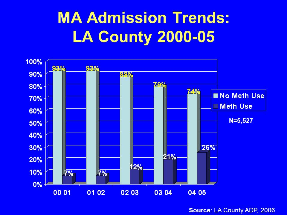 Gender Differences: LA County Source: LA County ADP, 2006 N=5,527