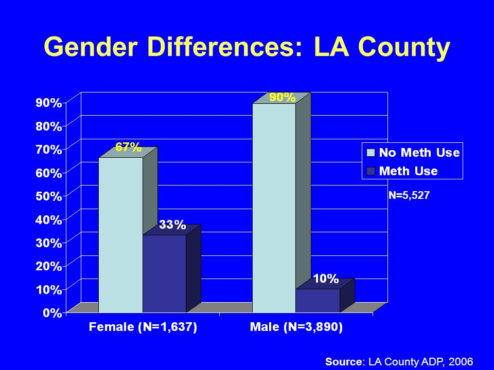 MA Use by Ethnicity: LA County Source: LA County ADP, 2006 N=943