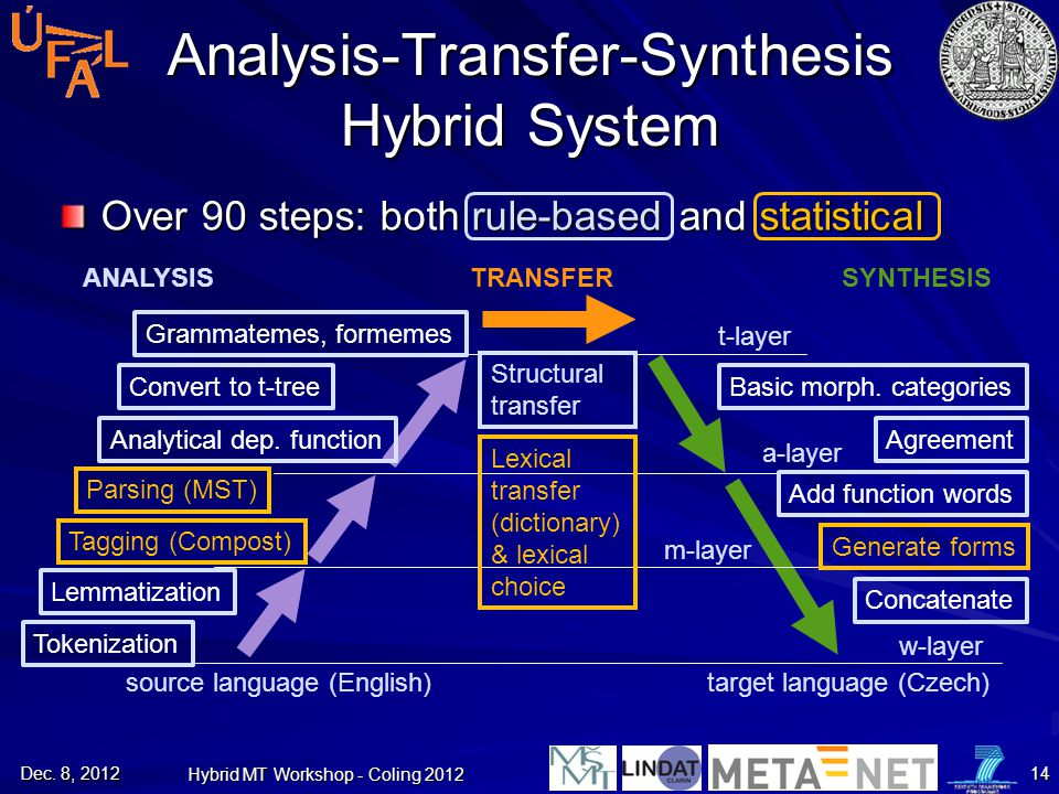 Over 90 steps: both rule-based and statistical Analysis-Transfer-Synthesis Hybrid System source language (English) target language (Czech) a-layer m-l
