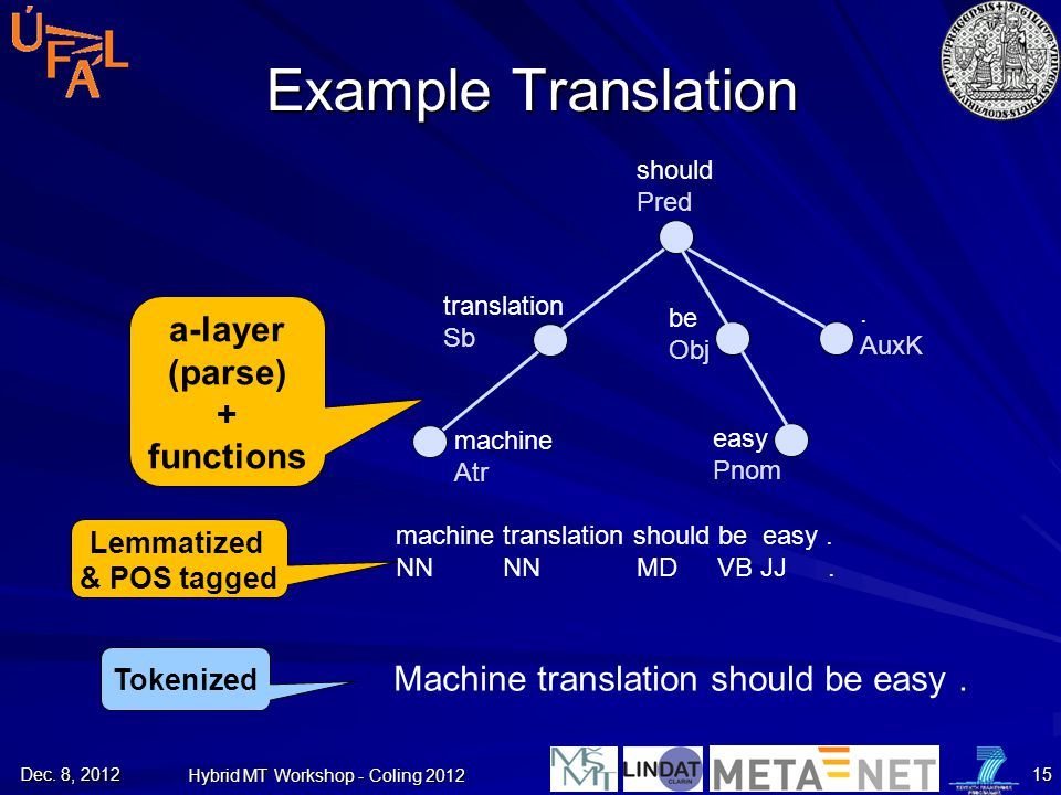 Example Translation Machine translation should be easy. Tokenized machine translation should be easy. NN NN MD VB JJ. Lemmatized & POS tagged a-layer