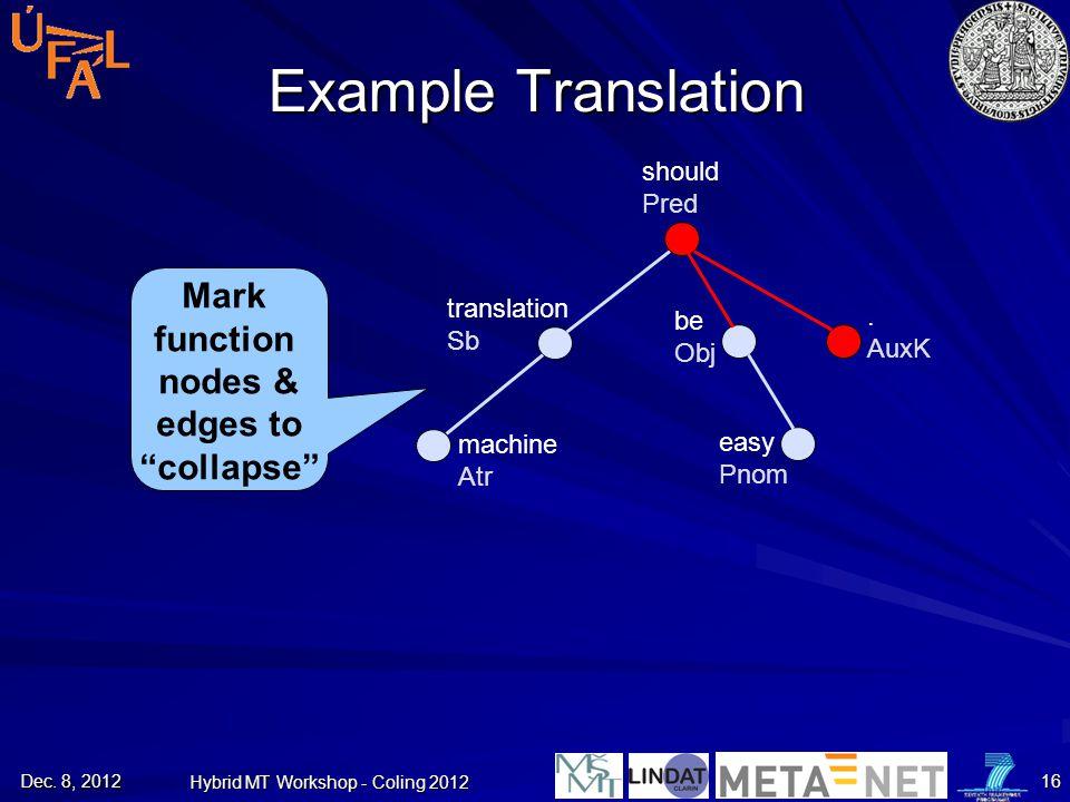 "Example Translation Mark function nodes & edges to ""collapse"" machine Atr translation Sb should Pred be Obj. AuxK easy Pnom Dec. 8, 2012 Hybrid MT Wor"