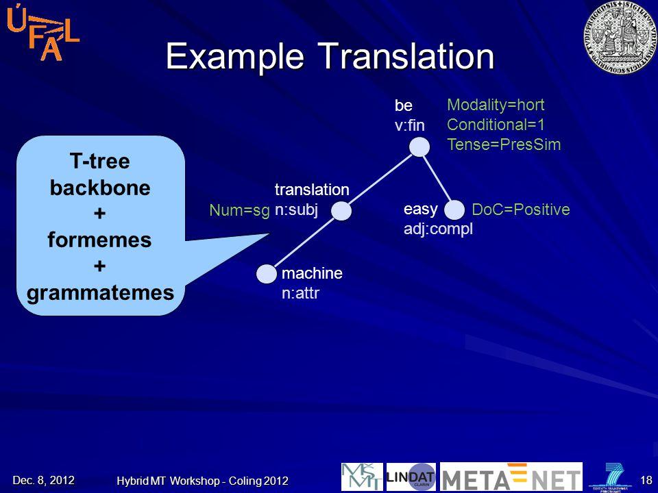 Example Translation T-tree backbone + formemes + grammatemes machine n:attr translation n:subj be v:fin easy adj:compl Modality=hort Conditional=1 Ten
