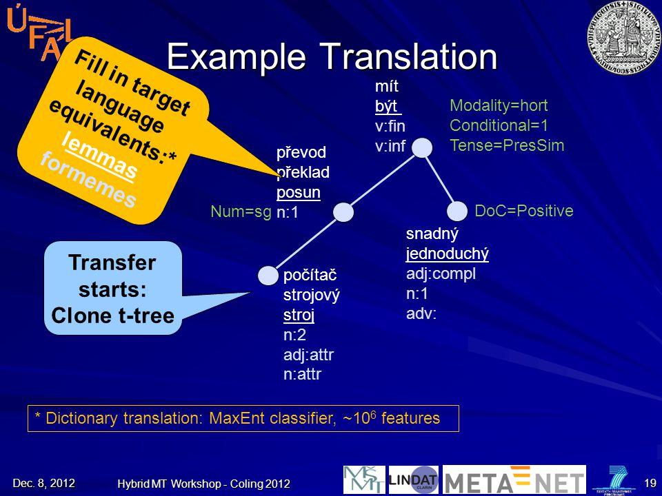 Example Translation Transfer starts: Clone t-tree počítač strojový stroj n:2 adj:attr n:attr převod překlad posun n:1 mít být v:fin v:inf snadný jedno