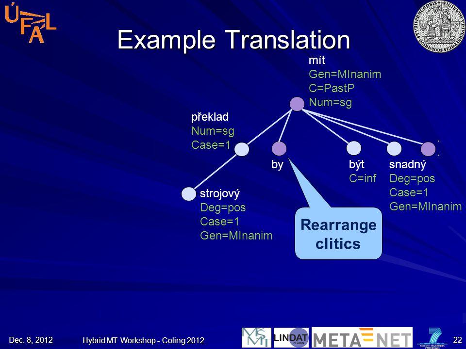 Example Translation Rearrange clitics strojový Deg=pos Case=1 Gen=MInanim překlad Num=sg Case=1 mít Gen=MInanim C=PastP Num=sg snadný Deg=pos Case=1 G