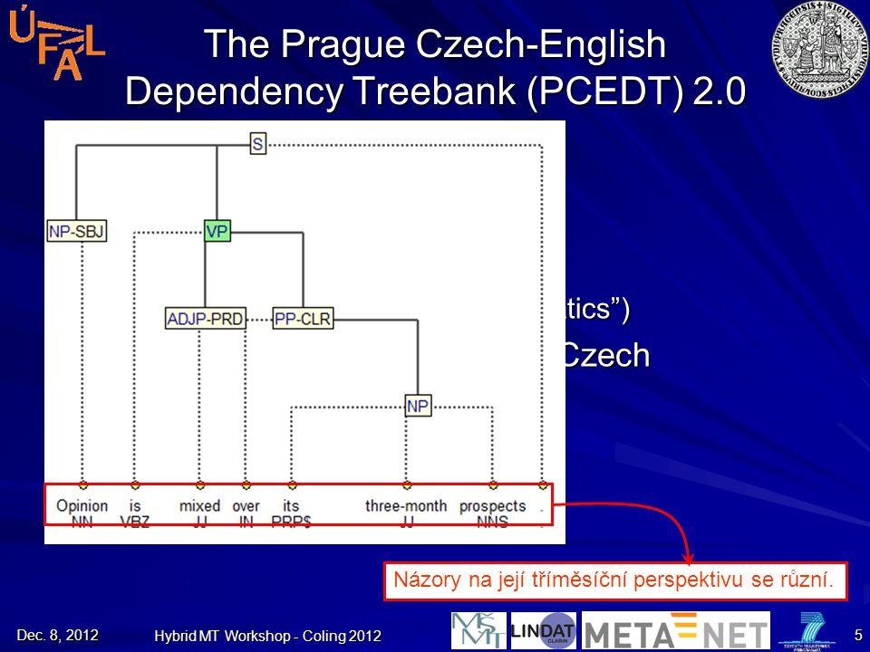"Dec. 8, 2012 Hybrid MT Workshop - Coling 2012 5 The Prague Czech-English Dependency Treebank (PCEDT) 2.0 Parallel treebank Dependency style (""Prague"")"