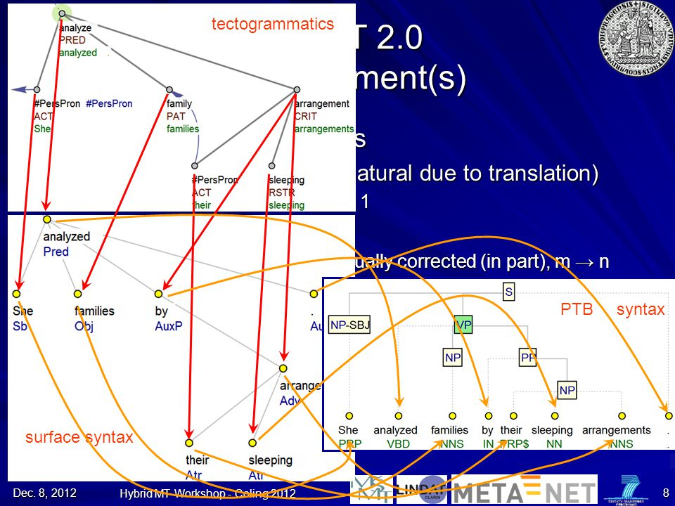 Dec. 8, 2012 Hybrid MT Workshop - Coling 2012 8 PCEDT 2.0 The Alignment(s) Czech-English alignments –Sentence-level (manual, natural due to translatio