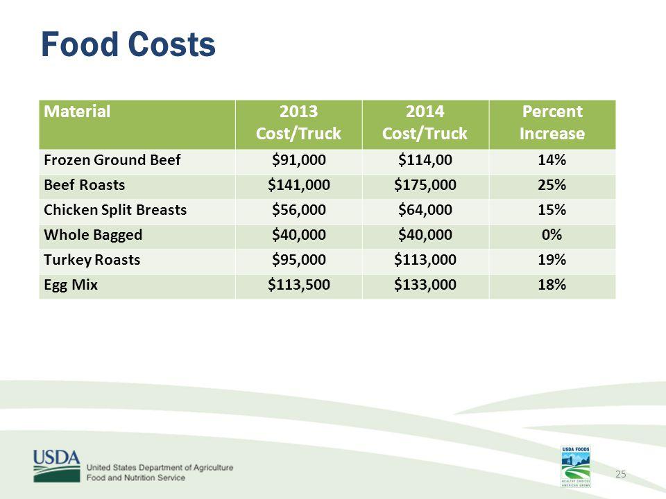 Food Costs Material2013 Cost/Truck 2014 Cost/Truck Percent Increase Frozen Ground Beef$91,000$114,0014% Beef Roasts$141,000$175,00025% Chicken Split B