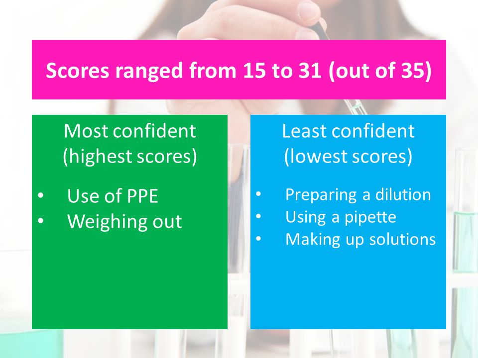 Scores ranged from 15 to 31 (out of 35) Most confident (highest scores) Use of PPE Weighing out Least confident (lowest scores) Preparing a dilution Using a pipette Making up solutions