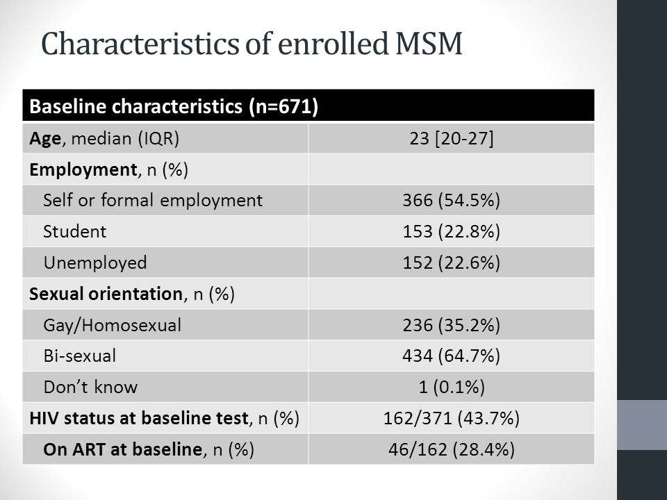 Characteristics of enrolled MSM Baseline characteristics (n=671) Age, median (IQR)23 [20-27] Employment, n (%) Self or formal employment366 (54.5%) Student153 (22.8%) Unemployed152 (22.6%) Sexual orientation, n (%) Gay/Homosexual236 (35.2%) Bi-sexual434 (64.7%) Don't know1 (0.1%) HIV status at baseline test, n (%)162/371 (43.7%) On ART at baseline, n (%)46/162 (28.4%)