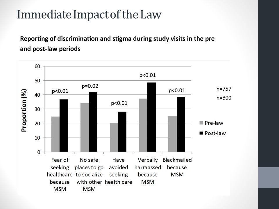 Cumulative reported fear of seeking health care