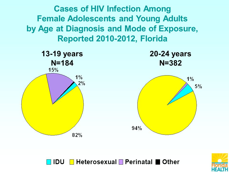 Cases of HIV Infection Among Female Adolescents and Young Adults by Age at Diagnosis and Mode of Exposure, Reported 2010-2012, Florida IDU HeterosexualOtherPerinatal 13-19 years N=184 20-24 years N=382