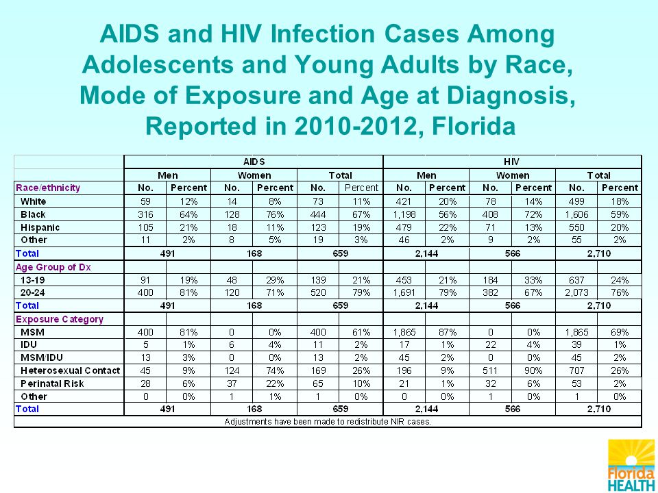 AIDS and HIV Infection Cases Among Adolescents and Young Adults by Race, Mode of Exposure and Age at Diagnosis, Reported in 2010-2012, Florida