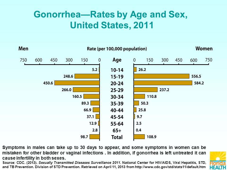 Gonorrhea—Rates by Age and Sex, United States, 2011 Symptoms in males can take up to 30 days to appear, and some symptoms in women can be mistaken for other bladder or vaginal infections.